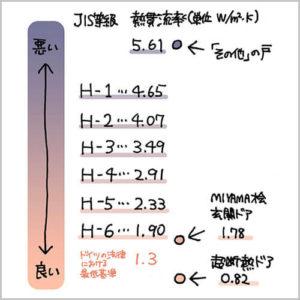 JIS等級の熱貫流率基準、ドイツの法律における熱貫流率の最低基準、ユダ木工の木製玄関ドアの熱貫流率
